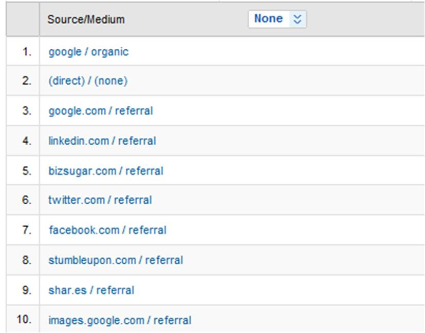 google-analytics-sources-de-trafic